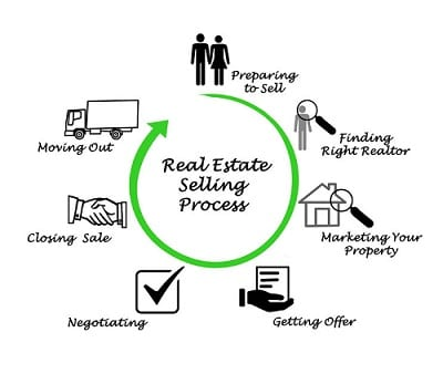 selling real estate in Raleigh